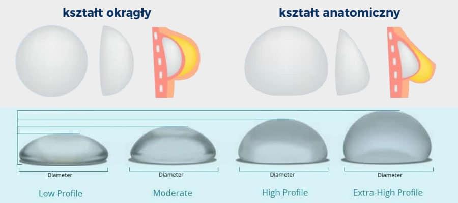 Ksztalt implantów piersi